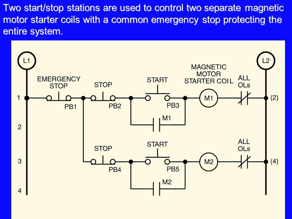 Two+start%2Fstop+stations+are+used+to+control+two+separate+magnetic+motor+starter+coils+with+a+common+emergency+stop+protecting+the+entire+system. chapter 5 control logic basic rules of line diagrams \u2022 simplifying start stop jog motor starter wiring diagram at creativeand.co
