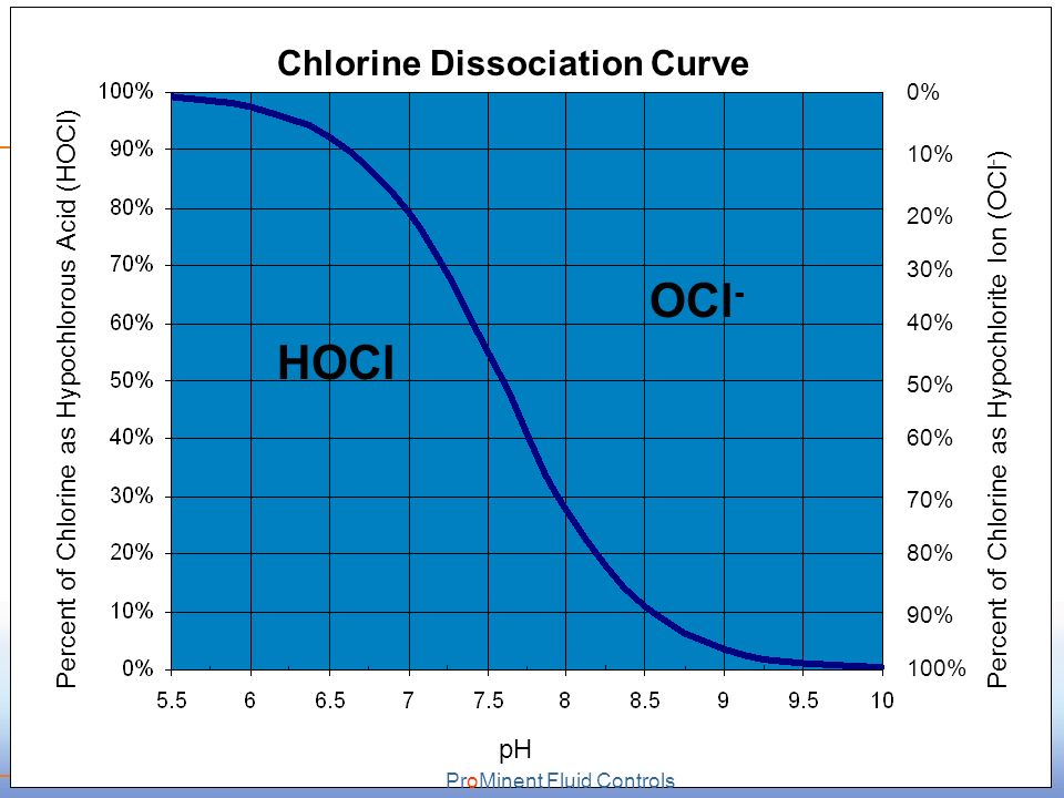 Chlorine Dioxide Technology Ppt Video Online Download
