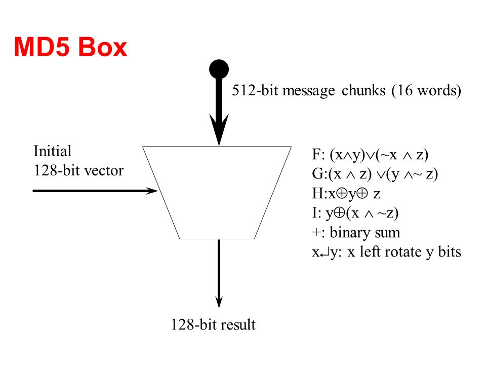 MD5 Box 512-bit message chunks (16 words) Initial F: (xy)(~x  z)
