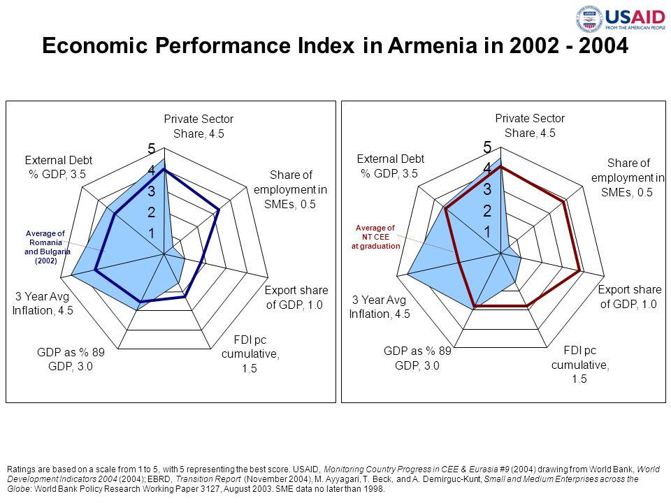 Economic Performance Index in Armenia in 2002 - 2004