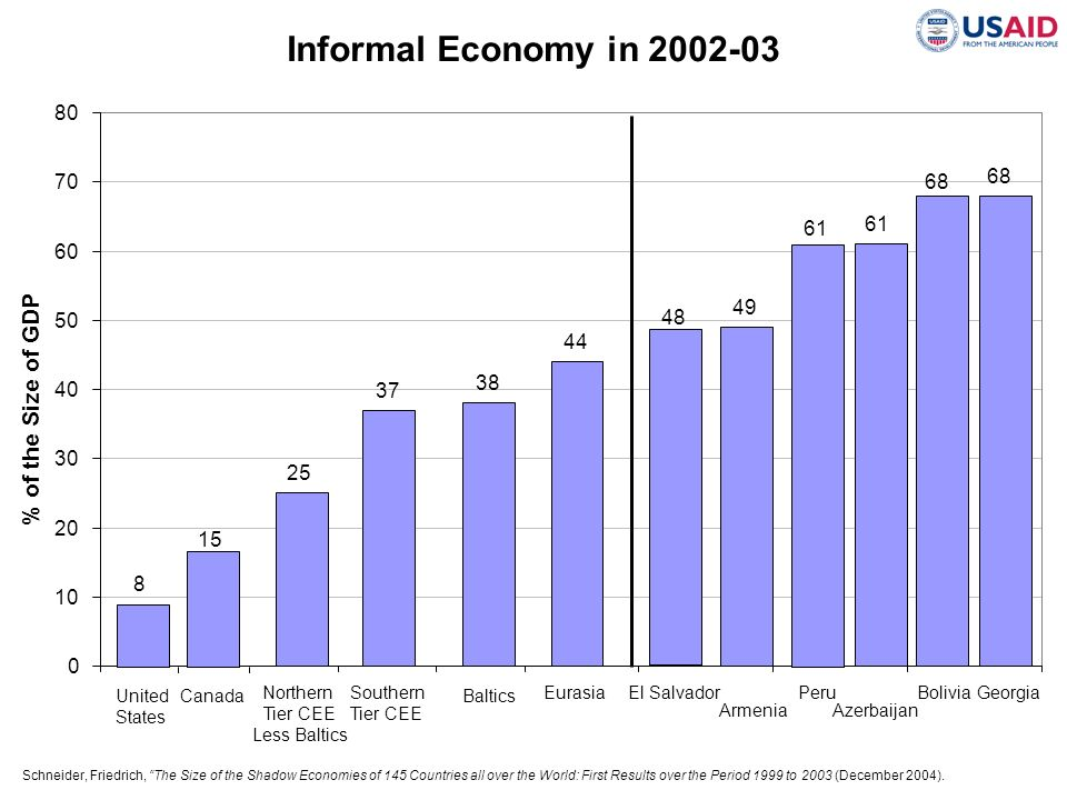 Informal Economy in 2002-03 % of the Size of GDP 80 68 70 61 60 49 48