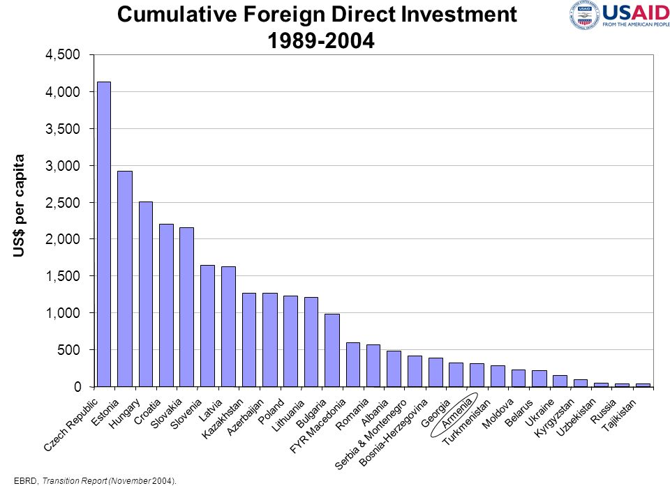 Cumulative Foreign Direct Investment