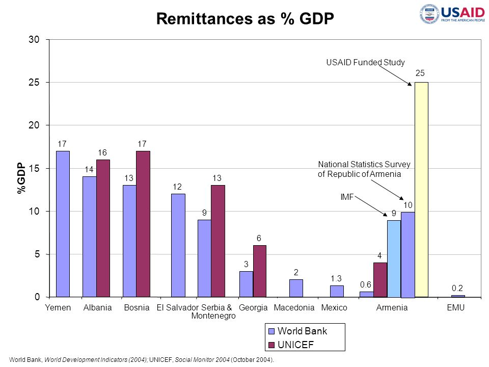 Remittances as % GDP %GDP 30 25 20 15 10 5 World Bank UNICEF 25