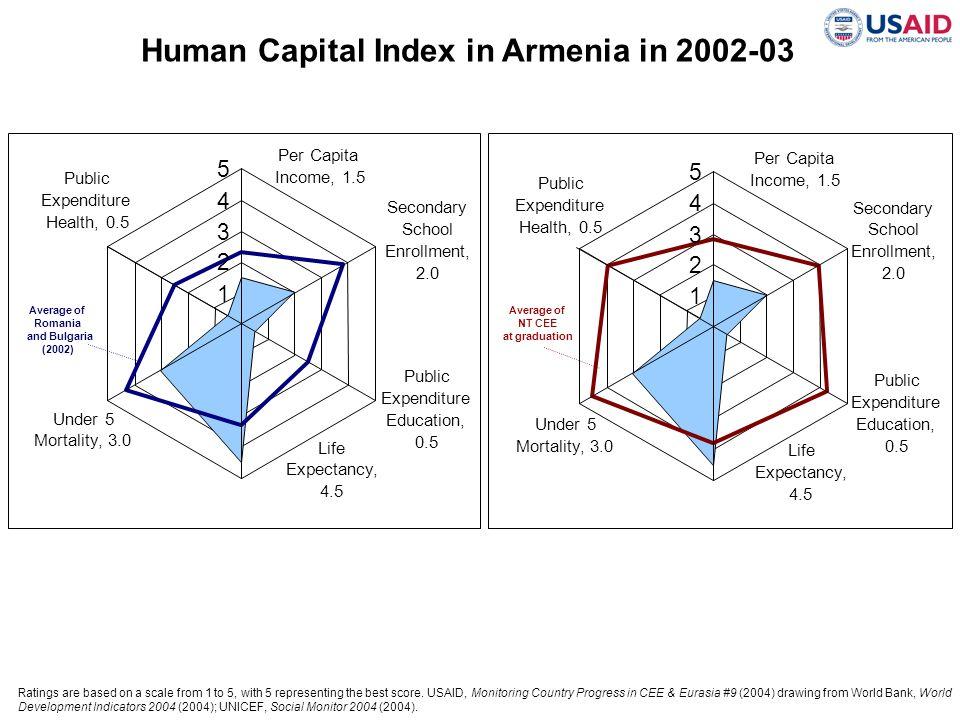 Human Capital Index in Armenia in 2002-03