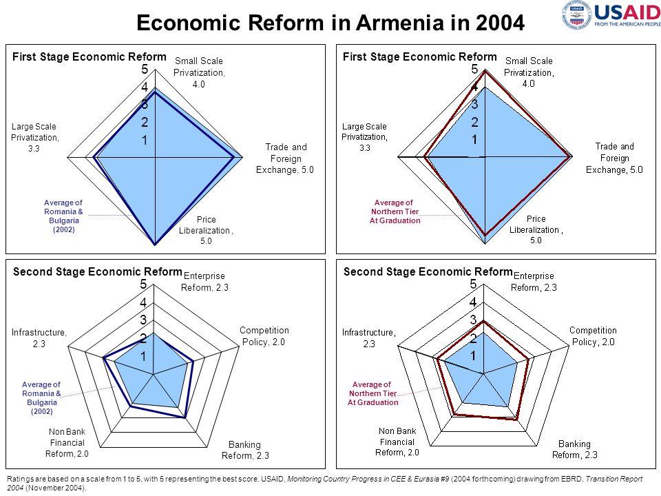 Economic Reform in Armenia in 2004