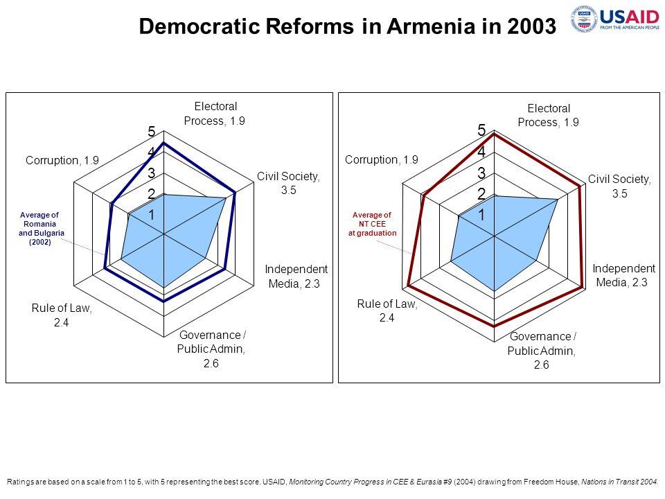 Democratic Reforms in Armenia in 2003