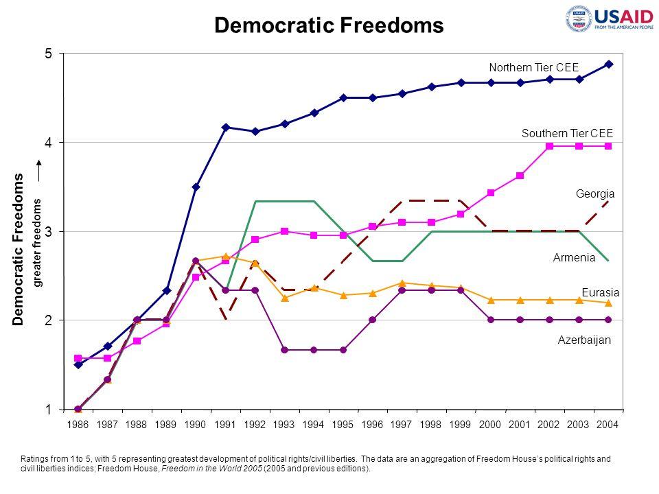 Democratic Freedoms Democratic Freedoms 5 4 3 2 1 Northern Tier CEE