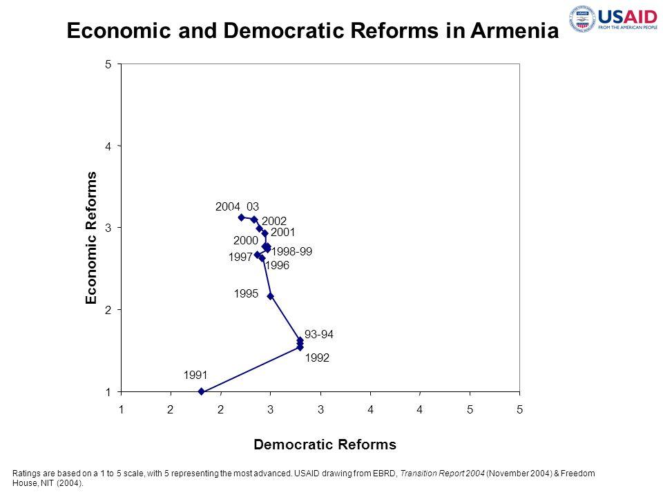 Economic and Democratic Reforms in Armenia