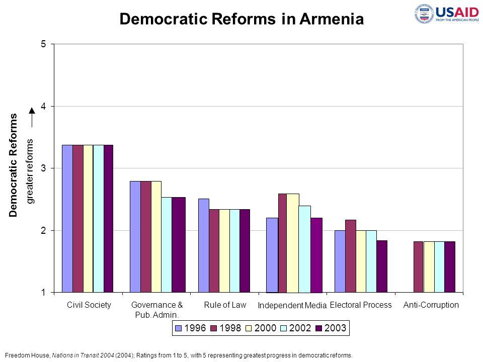 Democratic Reforms in Armenia