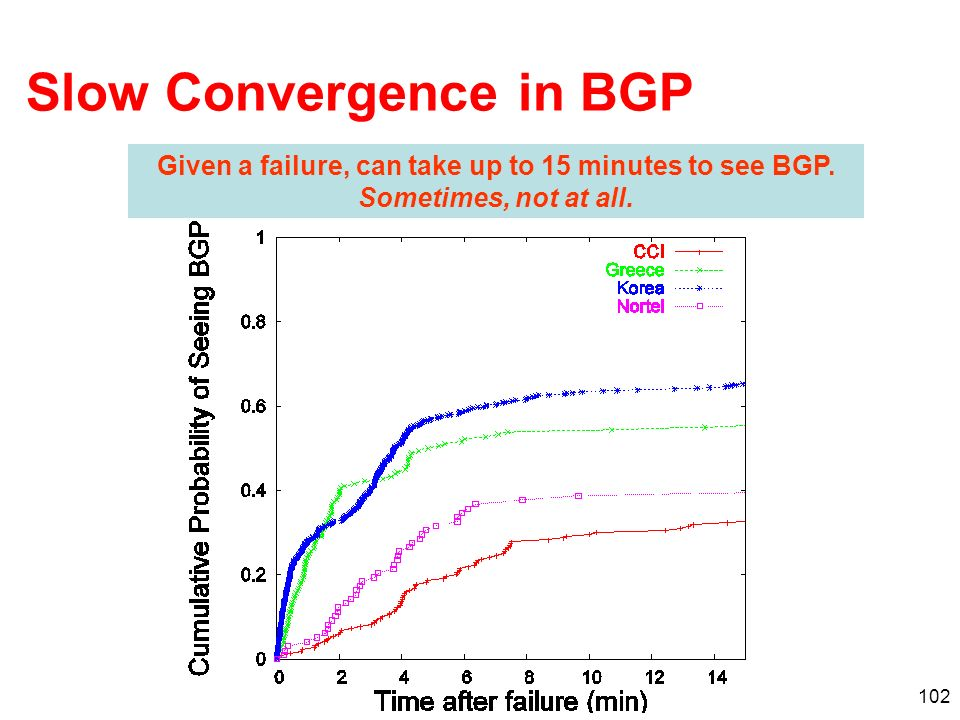 Slow Convergence in BGP