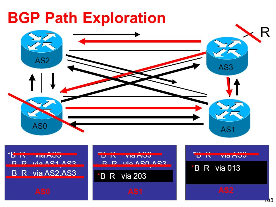 BGP Path Exploration R * AS0 AS1 AS2 AS3 *B R via AS3 B R via AS0,AS3