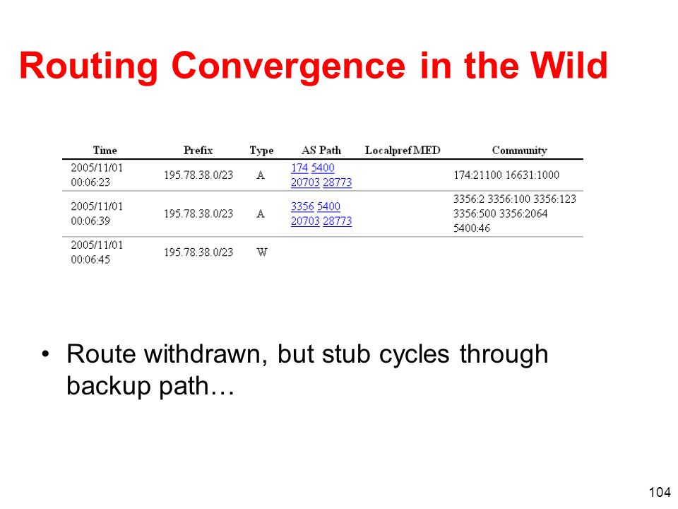 Routing Convergence in the Wild