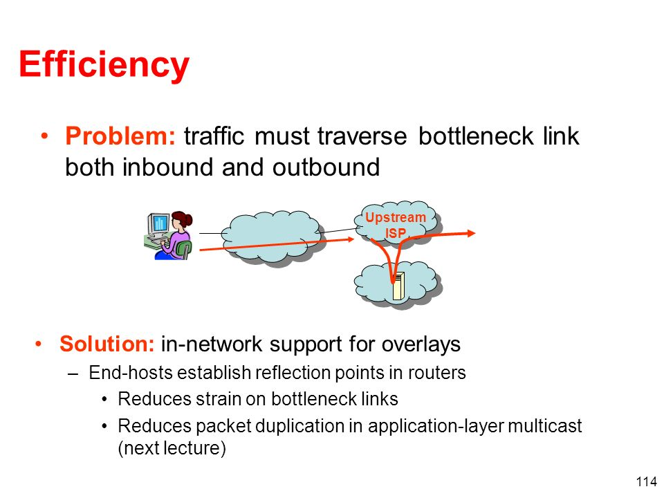 Efficiency Problem: traffic must traverse bottleneck link both inbound and outbound. Upstream ISP.