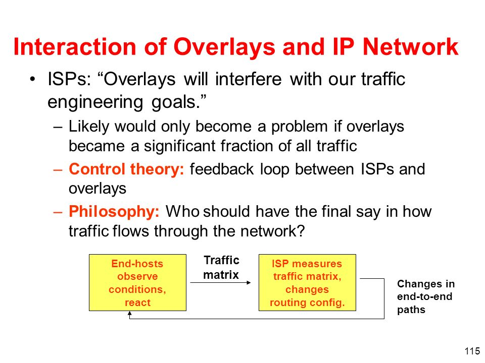 Interaction of Overlays and IP Network
