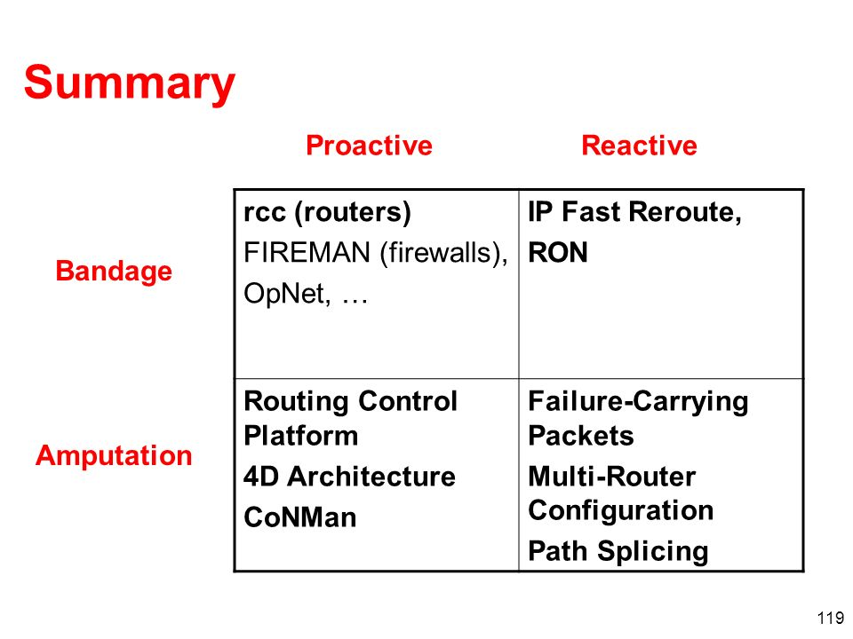 Summary Proactive Reactive rcc (routers) FIREMAN (firewalls), OpNet, …