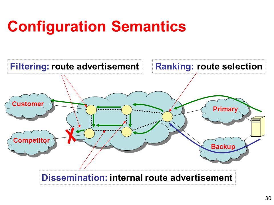 Configuration Semantics