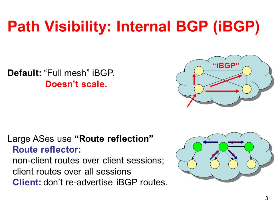 Path Visibility: Internal BGP (iBGP)