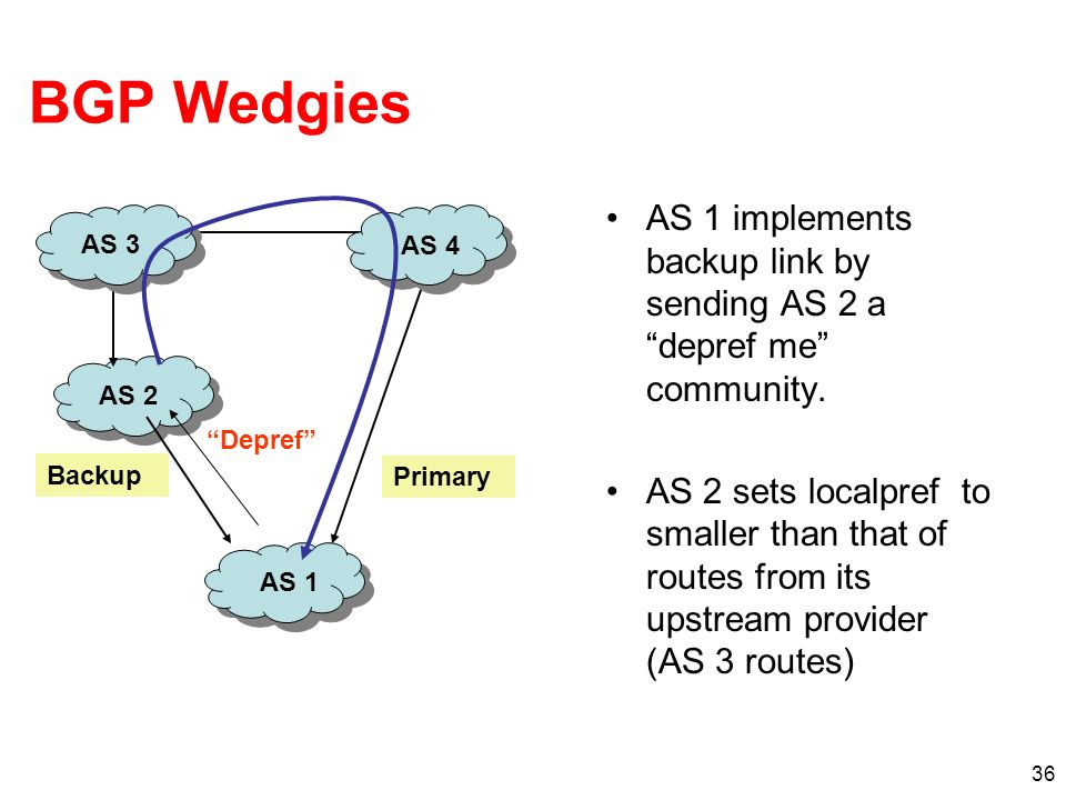 BGP Wedgies AS 1 implements backup link by sending AS 2 a depref me community.