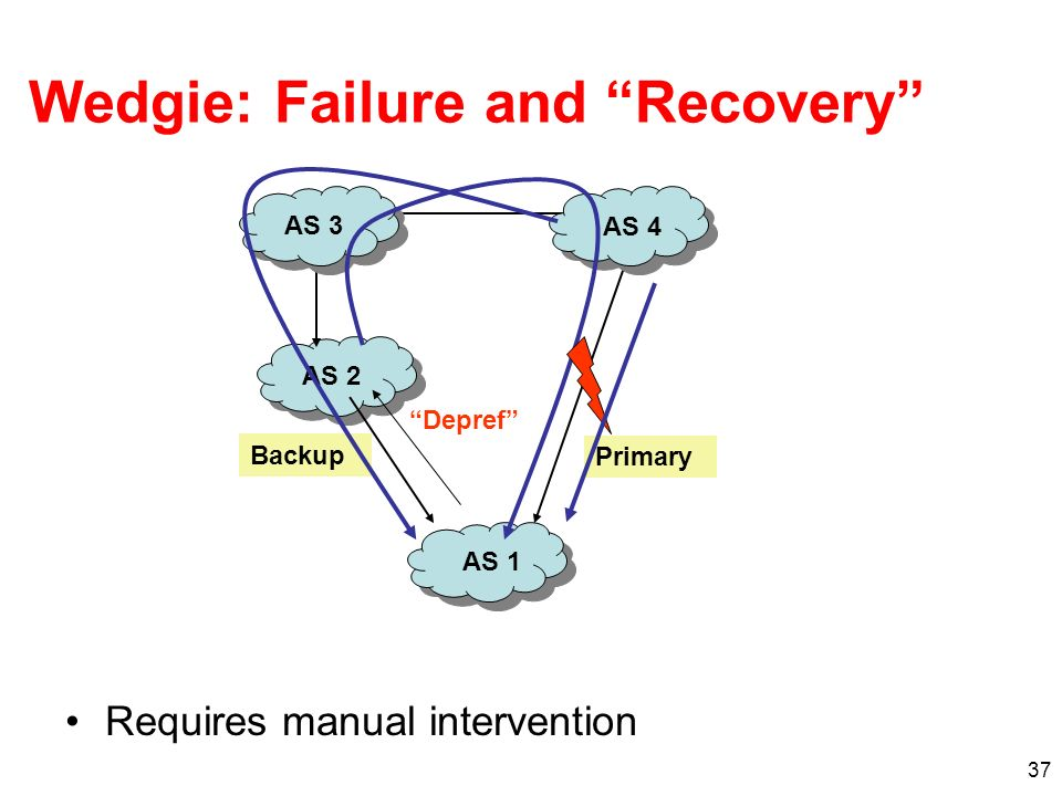 Wedgie: Failure and Recovery
