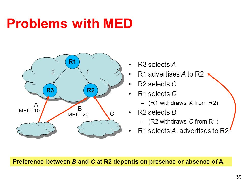 Problems with MED R3 selects A R1 advertises A to R2 R2 selects C