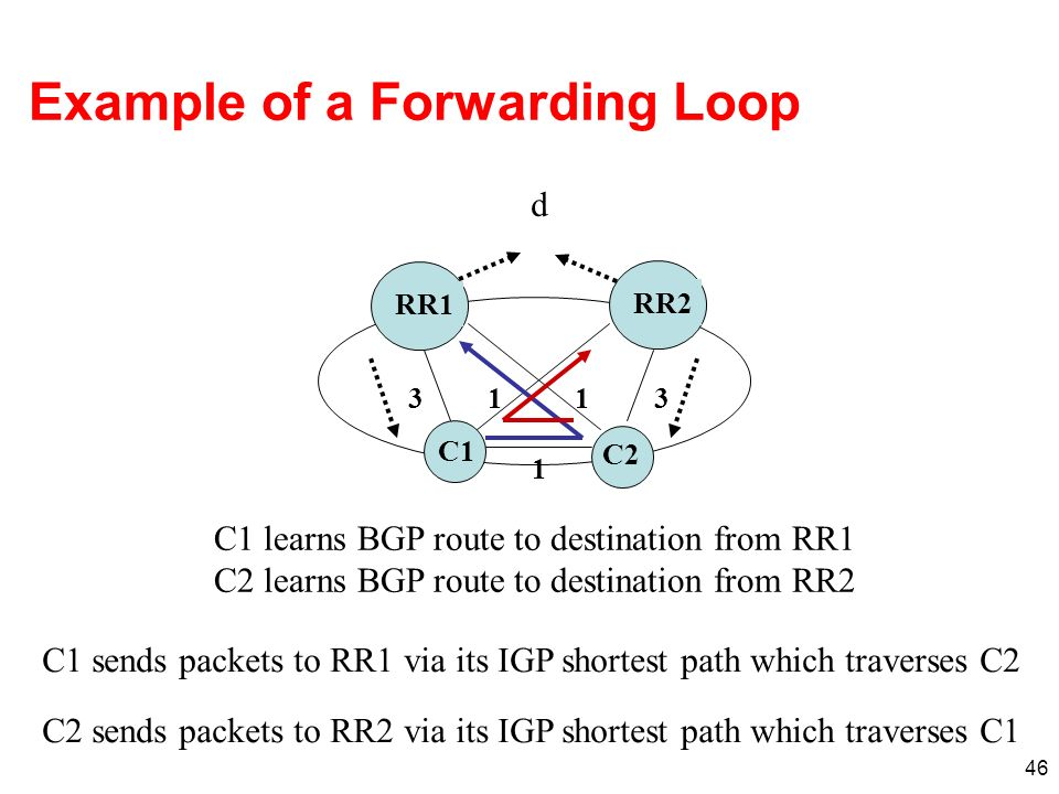 Example of a Forwarding Loop