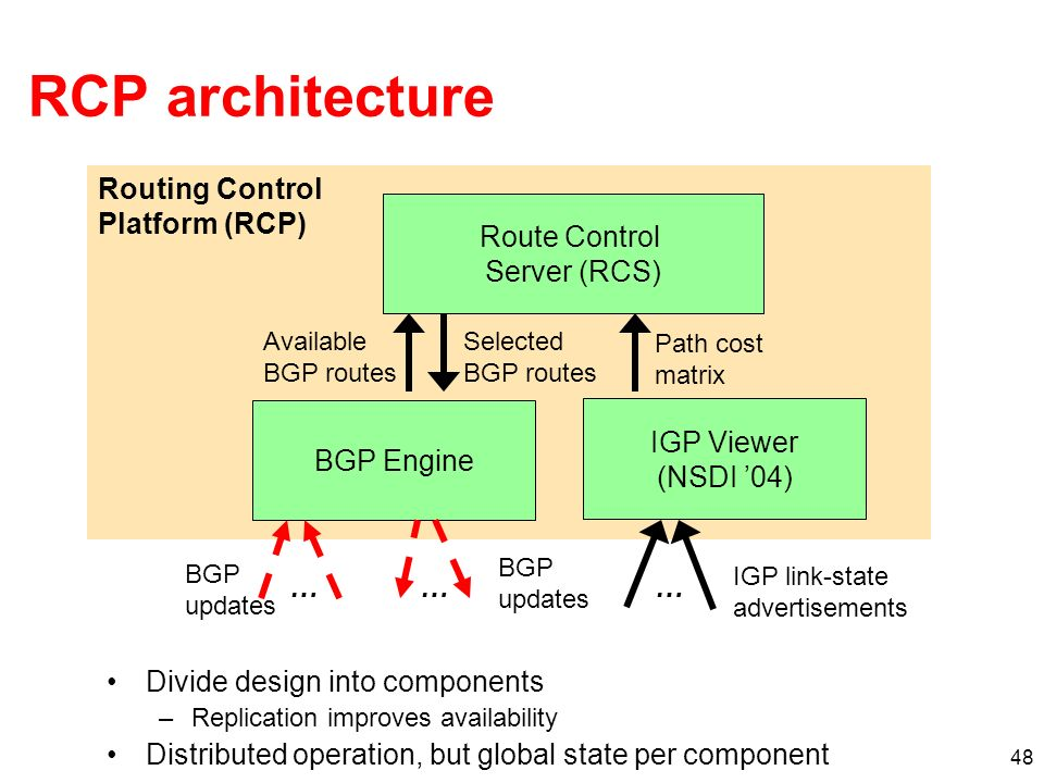 RCP architecture Routing Control Platform (RCP) Route Control