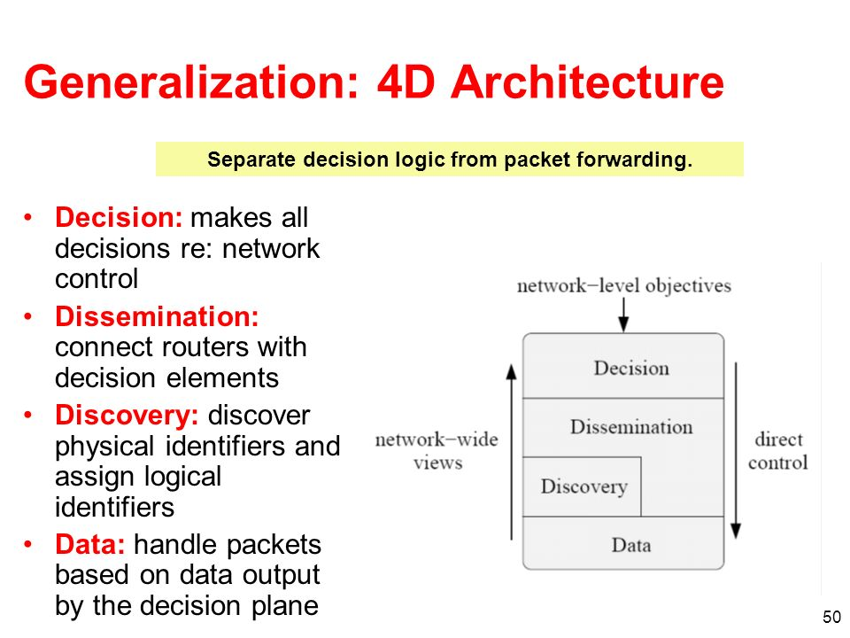 Generalization: 4D Architecture