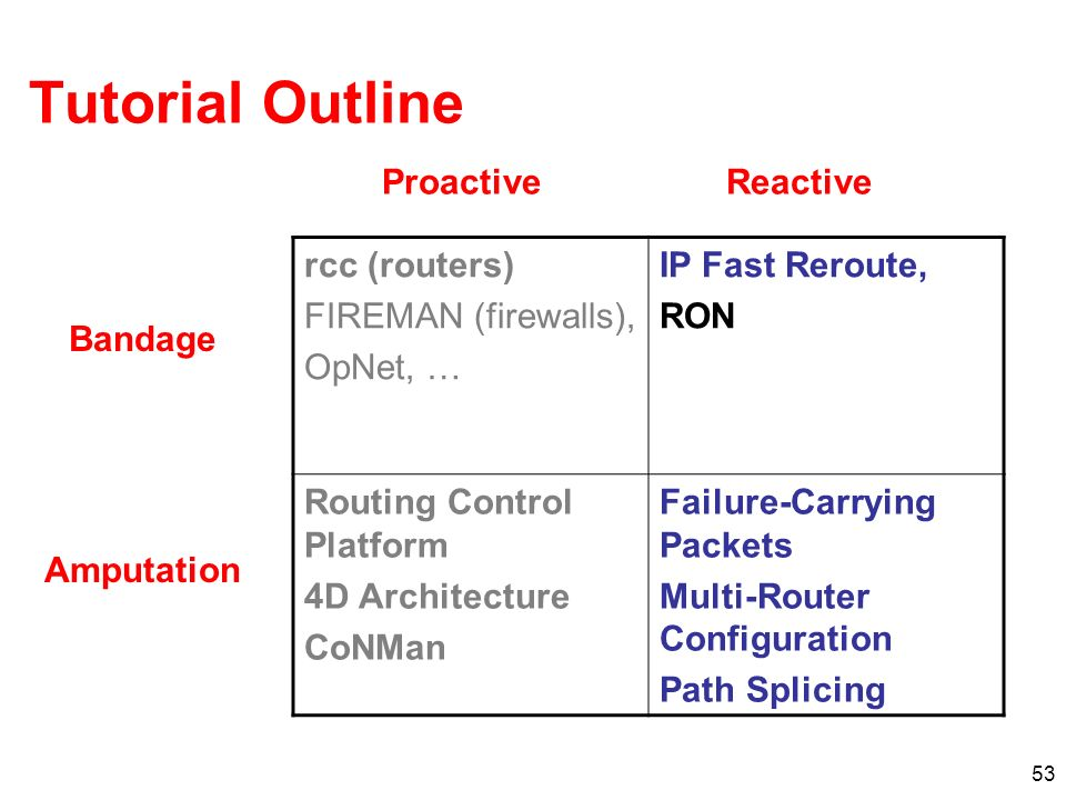 Tutorial Outline Proactive Reactive rcc (routers) FIREMAN (firewalls),