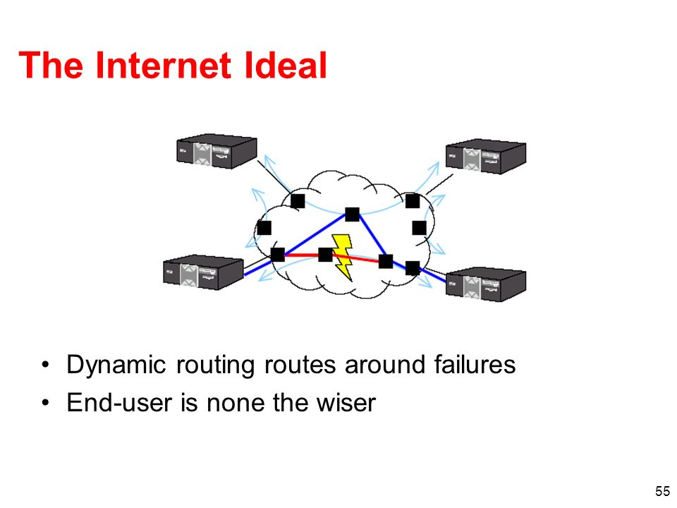 The Internet Ideal Dynamic routing routes around failures