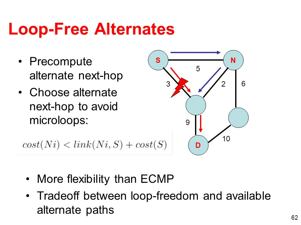 Loop-Free Alternates Precompute alternate next-hop