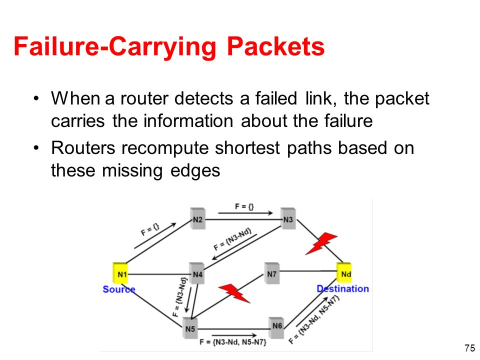 Failure-Carrying Packets