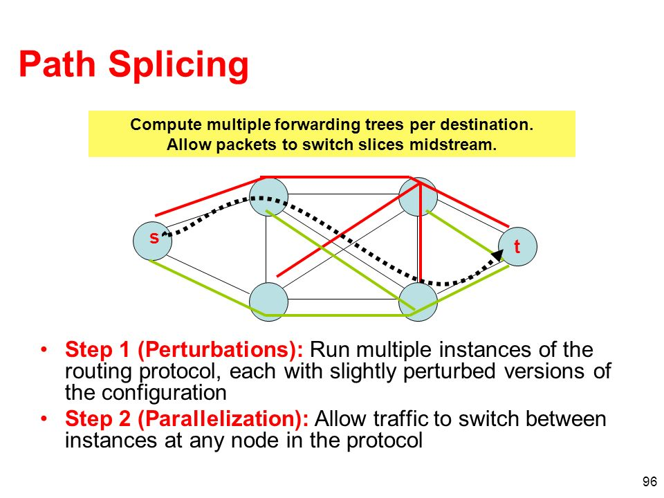 Path Splicing Compute multiple forwarding trees per destination. Allow packets to switch slices midstream.
