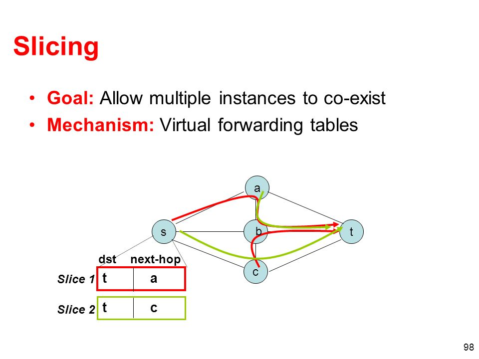 Slicing Goal: Allow multiple instances to co-exist