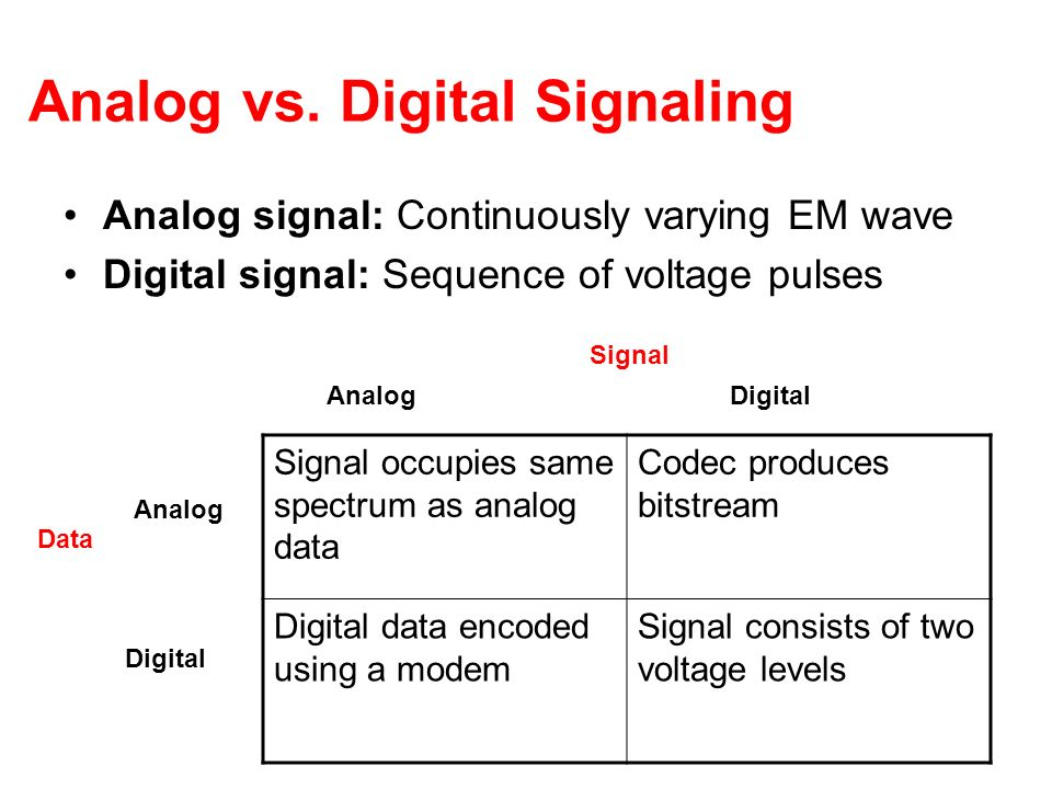 Analog vs. Digital Signaling