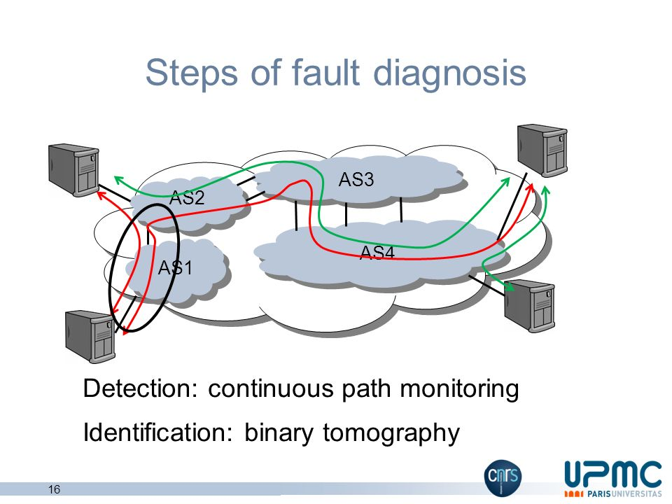 Steps of fault diagnosis