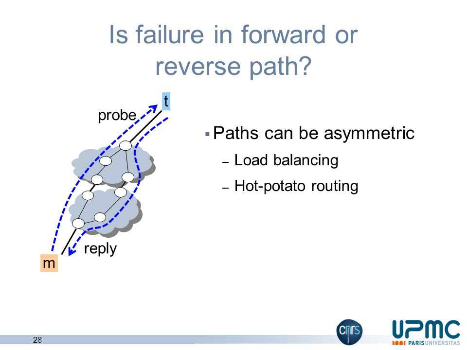 Is failure in forward or reverse path