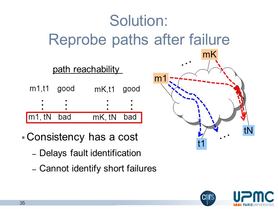 Solution: Reprobe paths after failure