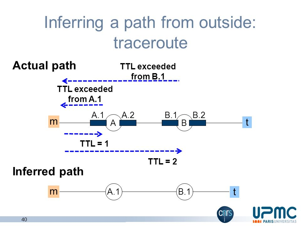 Inferring a path from outside: traceroute