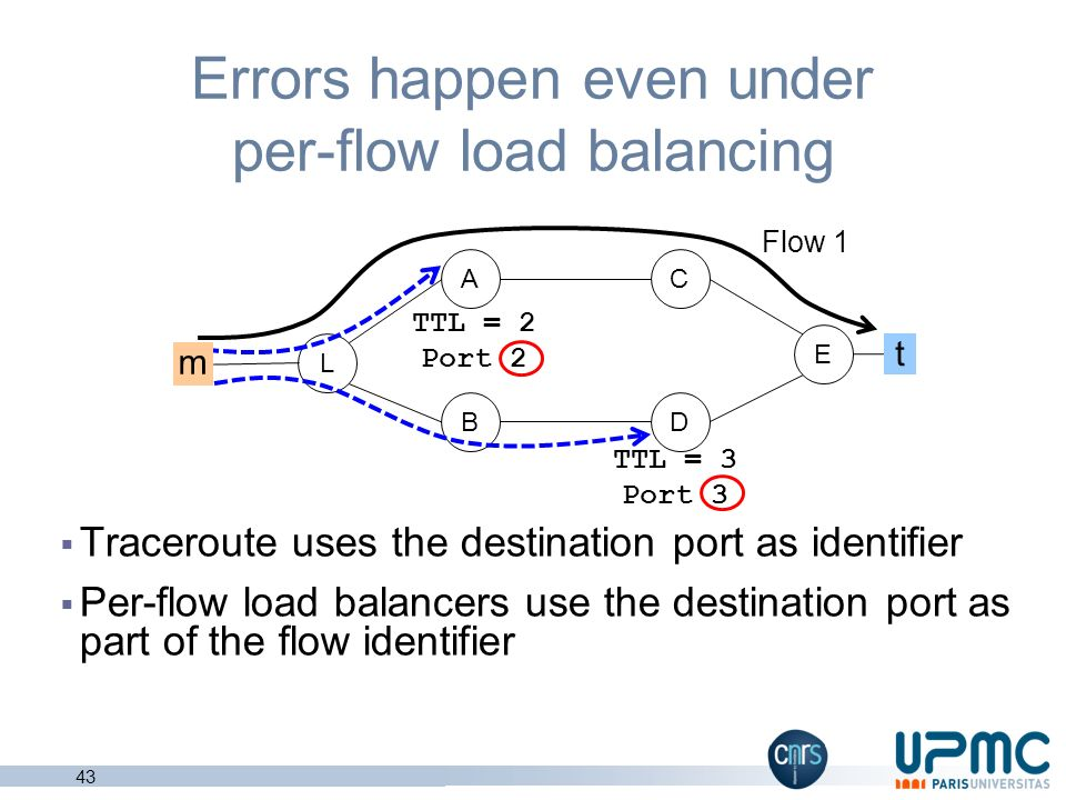 Errors happen even under per-flow load balancing