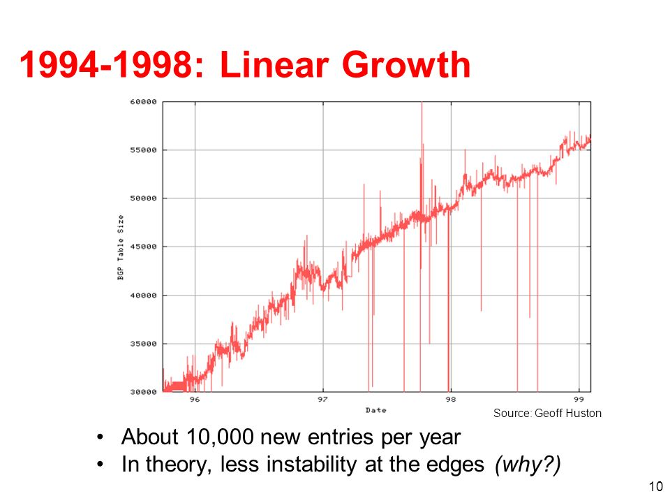 1994-1998: Linear Growth About 10,000 new entries per year