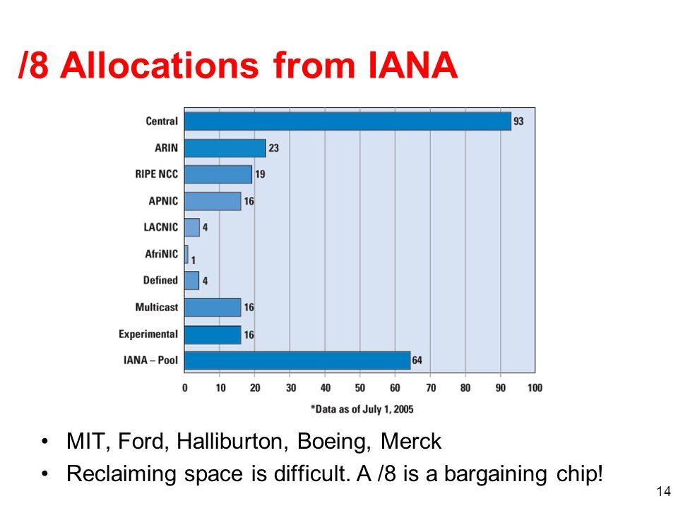 /8 Allocations from IANA