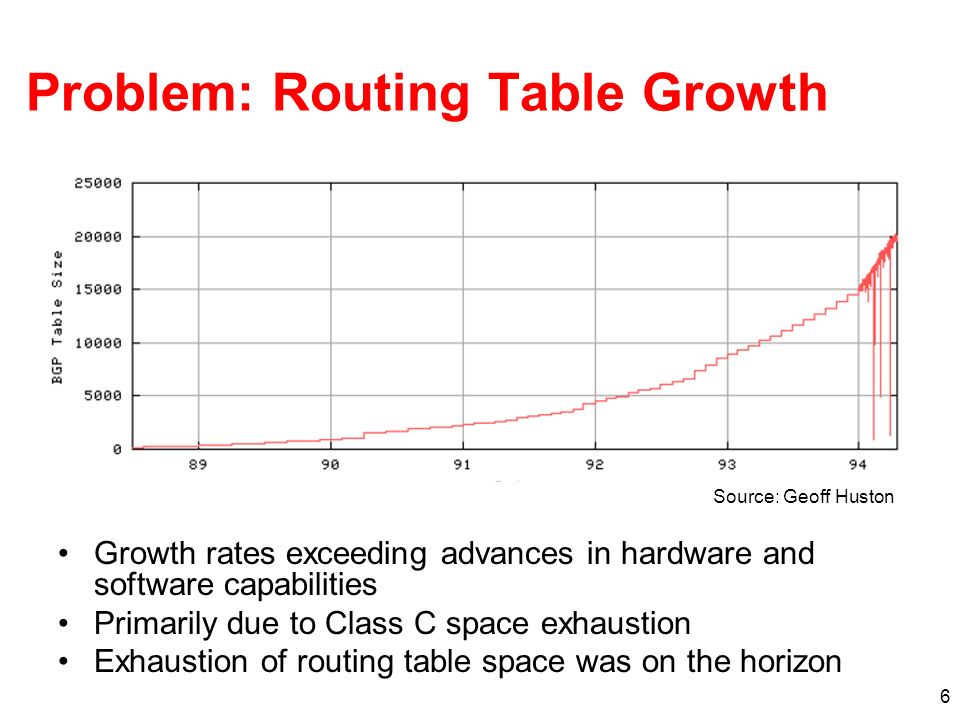 Problem: Routing Table Growth