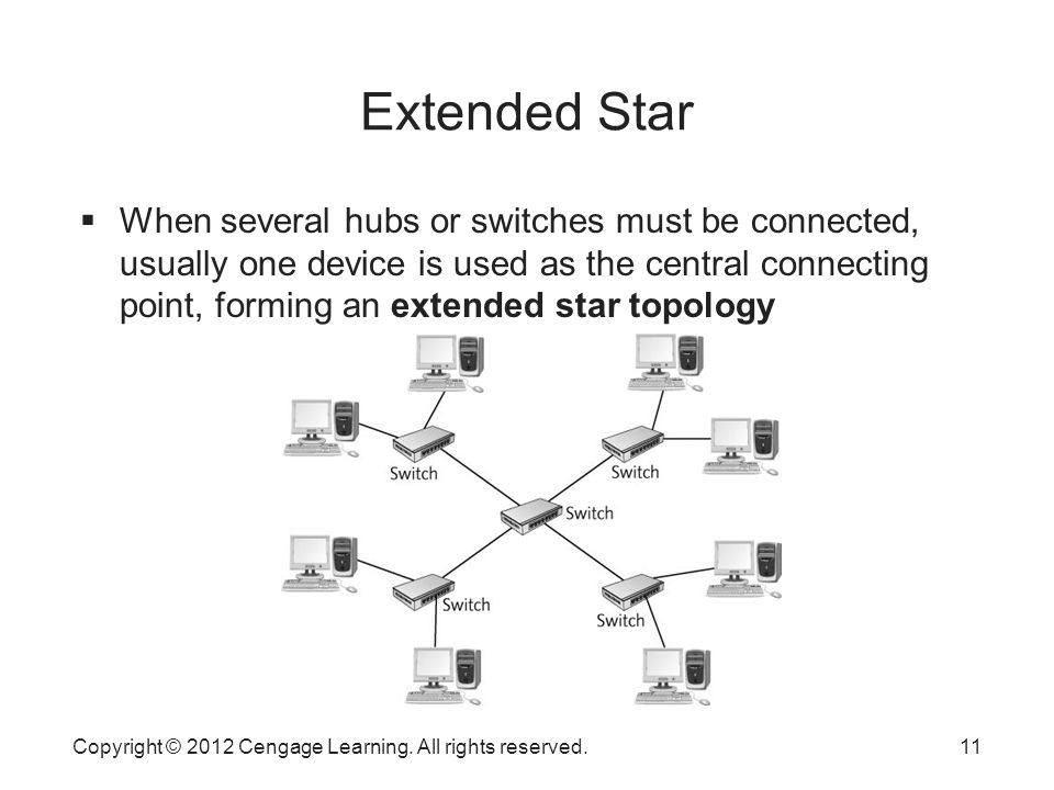 star and extended star topologies the For example, tree topologies are frequently used to organize the computers in a corporate network,  a tree topology is also known as a star bus topology.