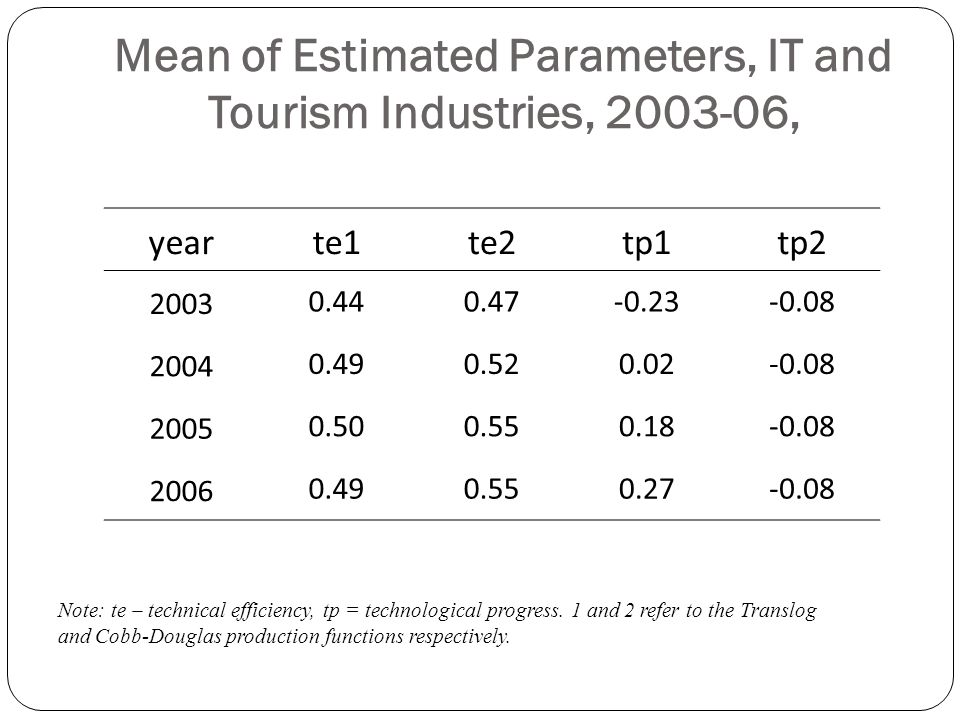 Mean of Estimated Parameters, IT and Tourism Industries, 2003-06,