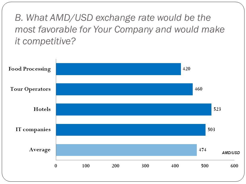 B. What AMD/USD exchange rate would be the most favorable for Your Company and would make it competitive