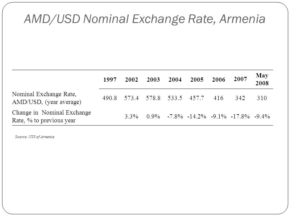 AMD/USD Nominal Exchange Rate, Armenia