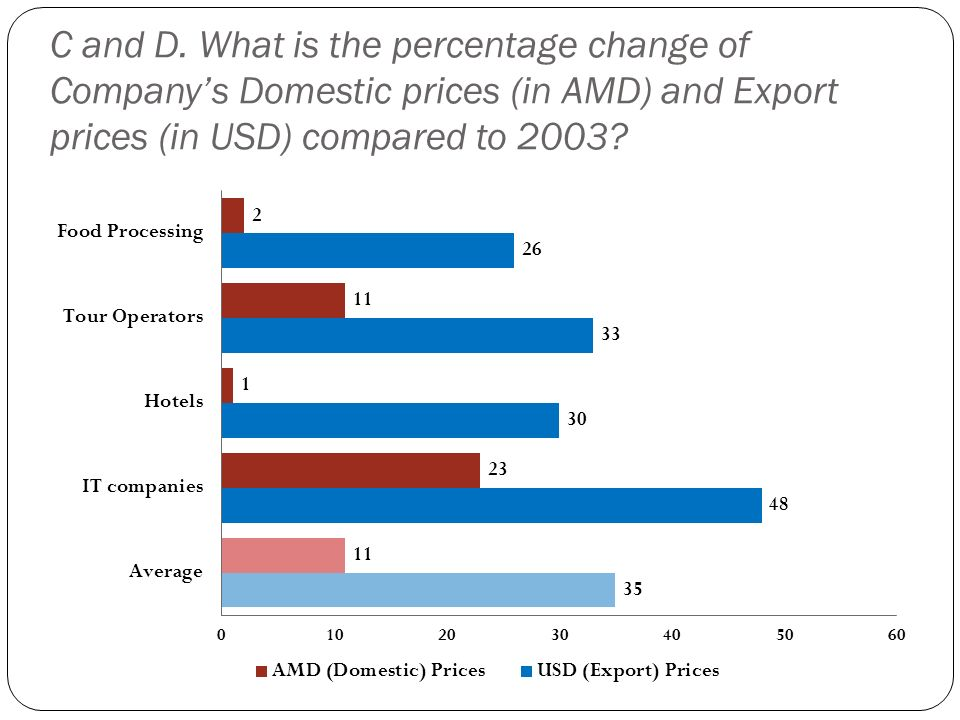 C and D. What is the percentage change of Company's Domestic prices (in AMD) and Export prices (in USD) compared to 2003