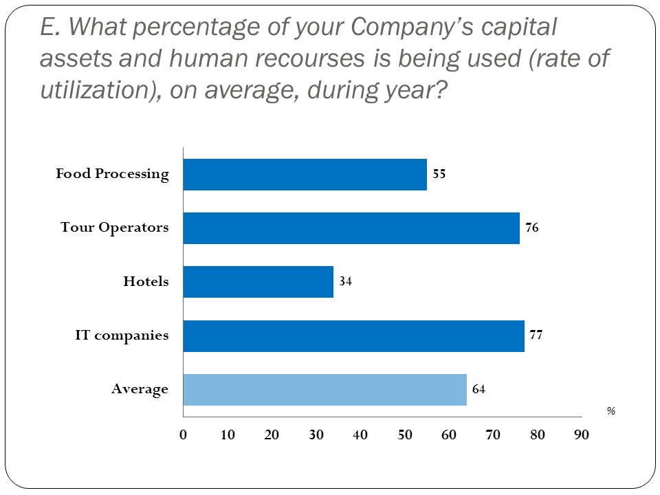 E. What percentage of your Company's capital assets and human recourses is being used (rate of utilization), on average, during year