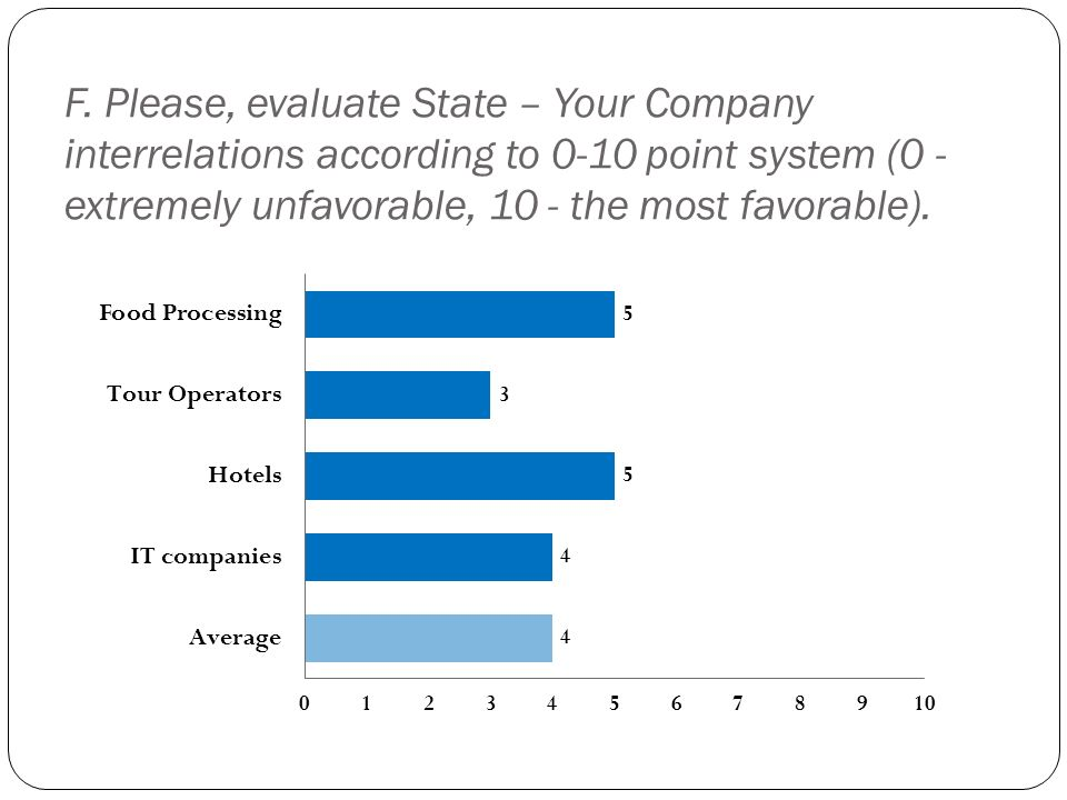 F. Please, evaluate State – Your Company interrelations according to 0-10 point system (0 - extremely unfavorable, 10 - the most favorable).