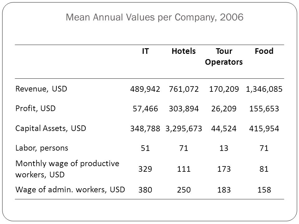 Mean Annual Values per Company, 2006